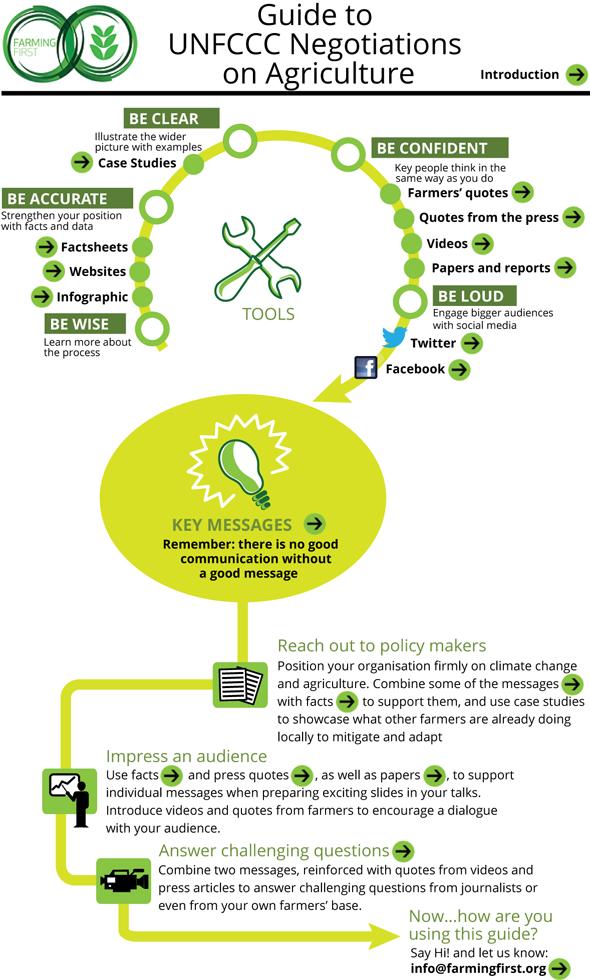 unfccc-infographic